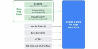 SEO : comment se préparer à la mise à jour Google Page Experience - BDM